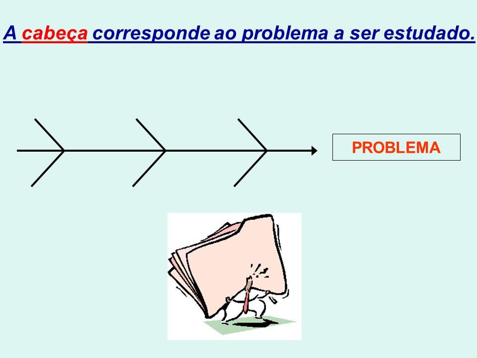 Pirâmide de Controle Controle pelos altos gerentes.