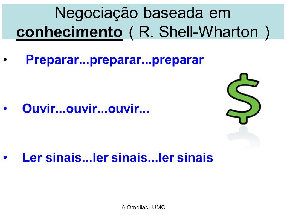 A Ornellas - UMC Exercício: Negociação baseada em conhecimento Em grupo de 2 5 minutos O que vc consegue usando estes pontos .