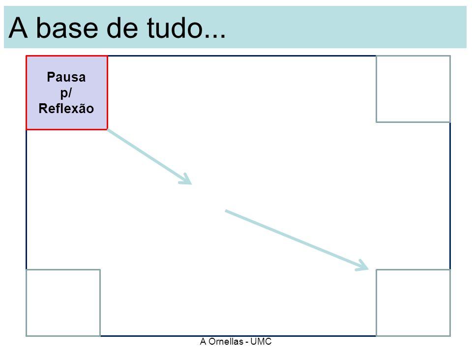 A base de tudo... A Ornellas - UMC Controle do Clima Pausa p/ Reflexão
