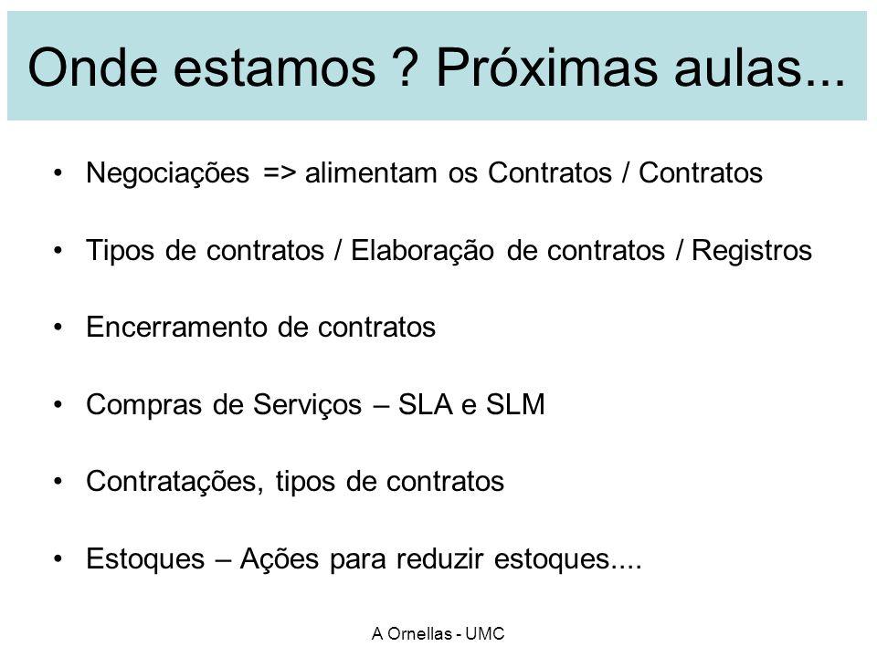 A Ornellas - UMC Próxima aula...Leia esta semana sobre contratos na sua Empresa .