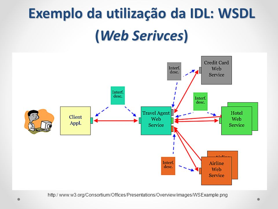 Exemplo da utilização da IDL: WSDL (Web Serivces) http://www.w3.org/Consortium/Offices/Presentations/Overview/images/WSExample.png