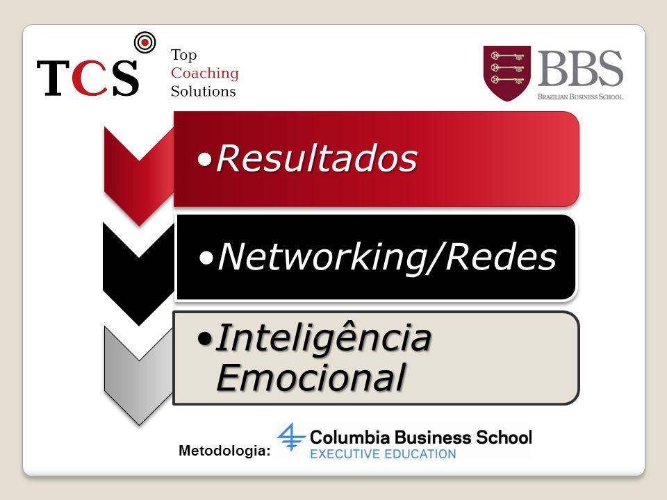 ResultadosResultados Networking/RedesNetworking/Redes Inteligência EmocionalInteligência Emocional
