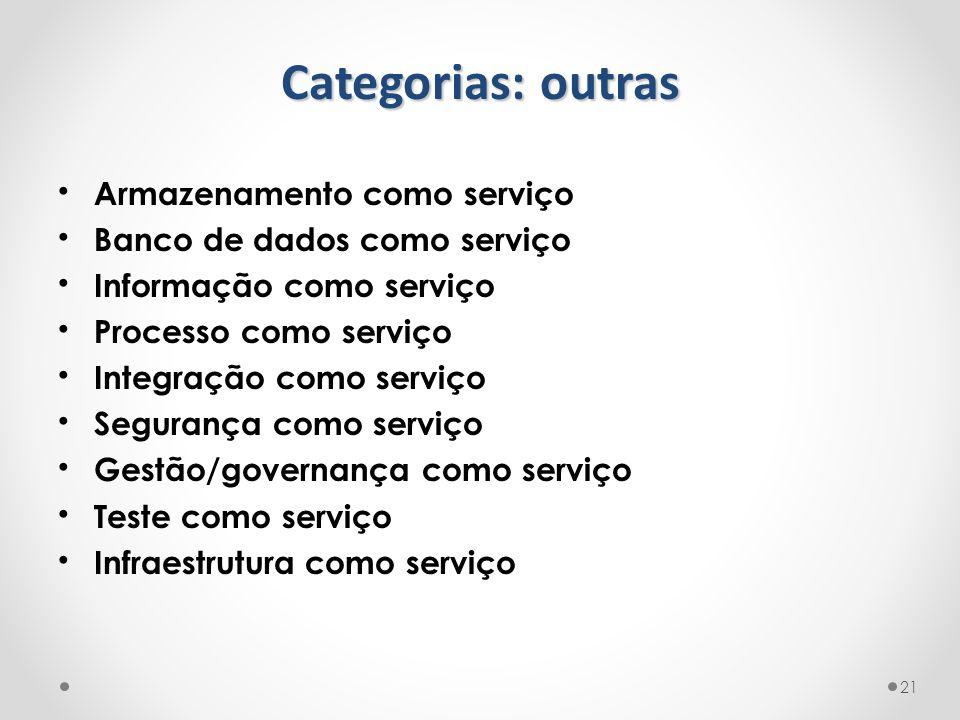 Armazenamento como serviço Banco de dados como serviço Informação como serviço Processo como serviço Integração como serviço Segurança como serviço Ge
