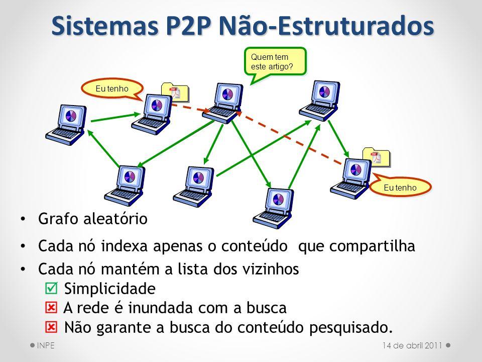 Grafo aleatório Cada nó indexa apenas o conteúdo que compartilha Cada nó mantém a lista dos vizinhos Simplicidade A rede é inundada com a busca Não ga