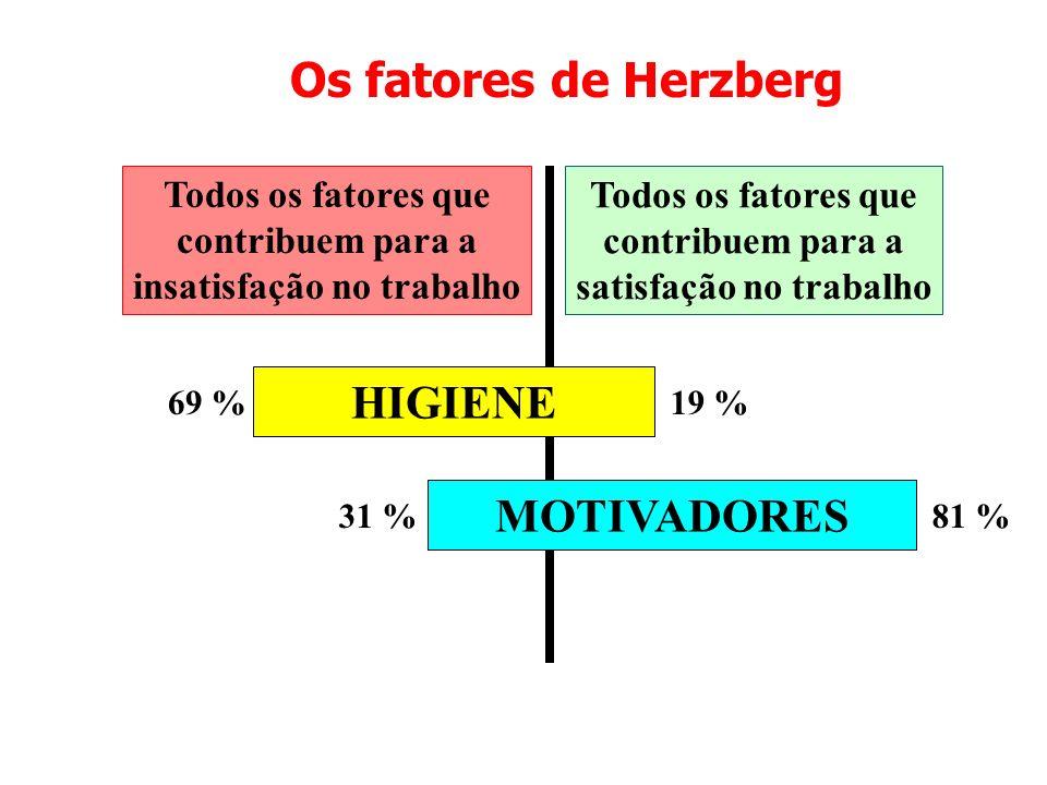 Os fatores de Herzberg Todos os fatores que contribuem para a insatisfação no trabalho Todos os fatores que contribuem para a satisfação no trabalho H