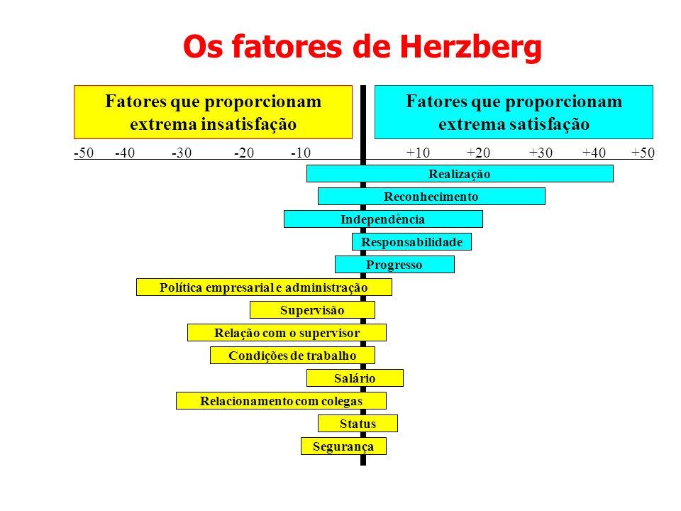 Os fatores de Herzberg Fatores que proporcionam extrema insatisfação Fatores que proporcionam extrema satisfação Realização -50-10-20-30-40+30+20+10+4