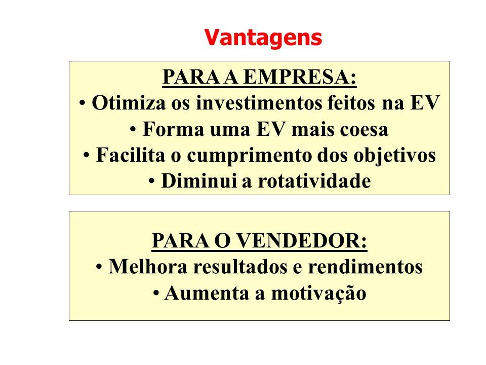 Vantagens PARA A EMPRESA: Otimiza os investimentos feitos na EV Forma uma EV mais coesa Facilita o cumprimento dos objetivos Diminui a rotatividade PA