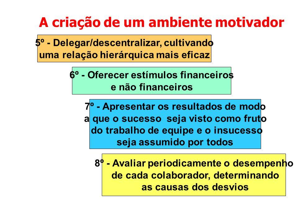 A criação de um ambiente motivador 6º - Oferecer estímulos financeiros e não financeiros 5º - Delegar/descentralizar, cultivando uma relação hierárqui