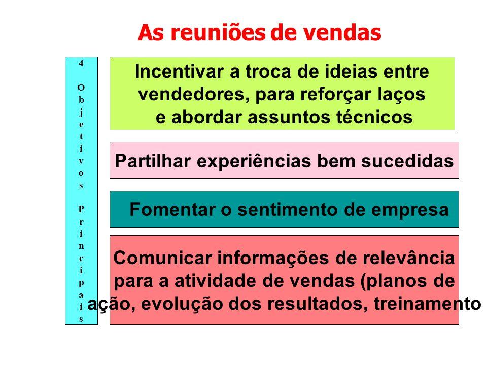 As reuniões de vendas Incentivar a troca de ideias entre vendedores, para reforçar laços e abordar assuntos técnicos 4ObjetivosPrincipais4ObjetivosPri