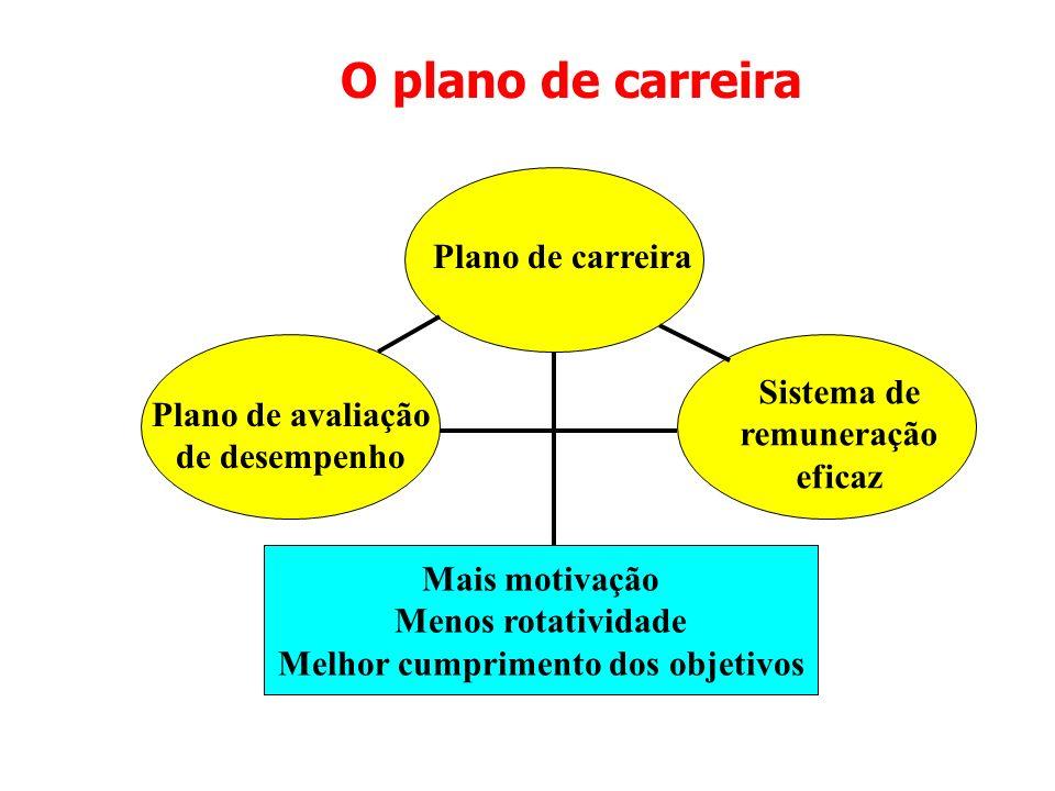 O plano de carreira Plano de carreira Plano de avaliação de desempenho Sistema de remuneração eficaz Mais motivação Menos rotatividade Melhor cumprime