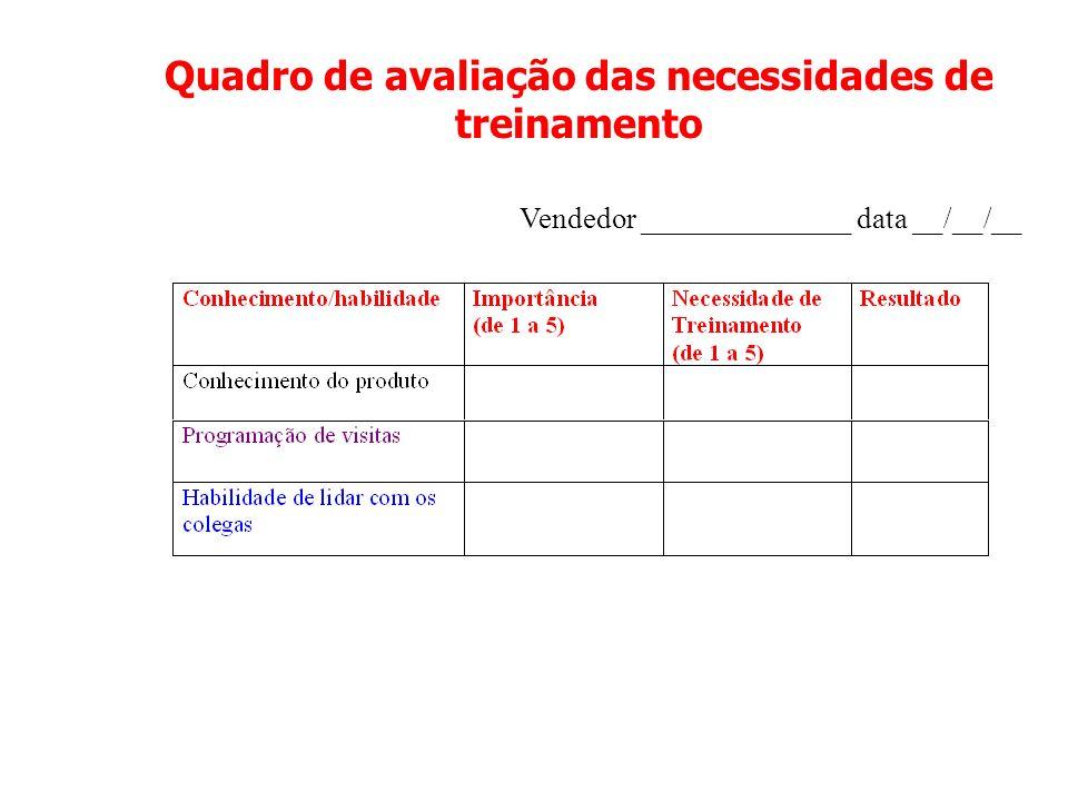 Quadro de avaliação das necessidades de treinamento Vendedor ______________ data __/__/__