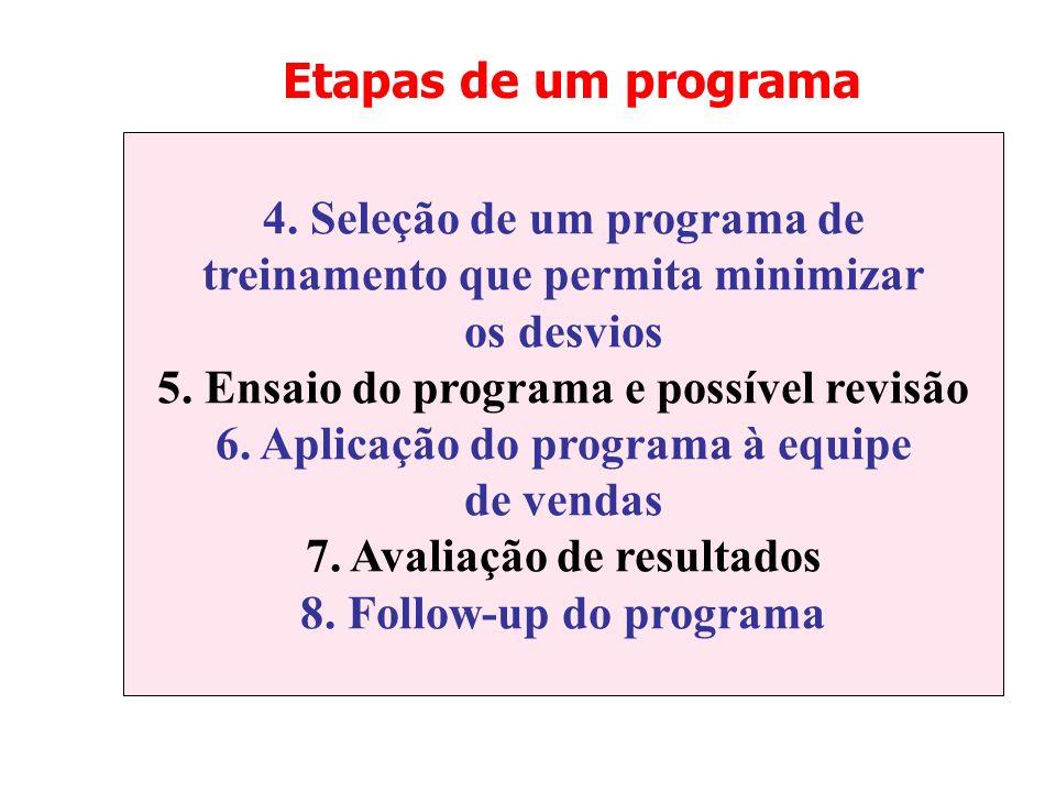 Etapas de um programa 4. Seleção de um programa de treinamento que permita minimizar os desvios 5. Ensaio do programa e possível revisão 6. Aplicação