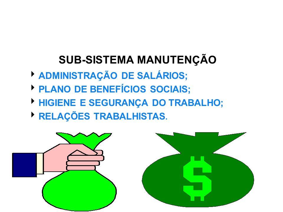 SUB-SISTEMA MANUTENÇÃO ADMINISTRAÇÃO DE SALÁRIOS; PLANO DE BENEFÍCIOS SOCIAIS; HIGIENE E SEGURANÇA DO TRABALHO; RELAÇÕES TRABALHISTAS.
