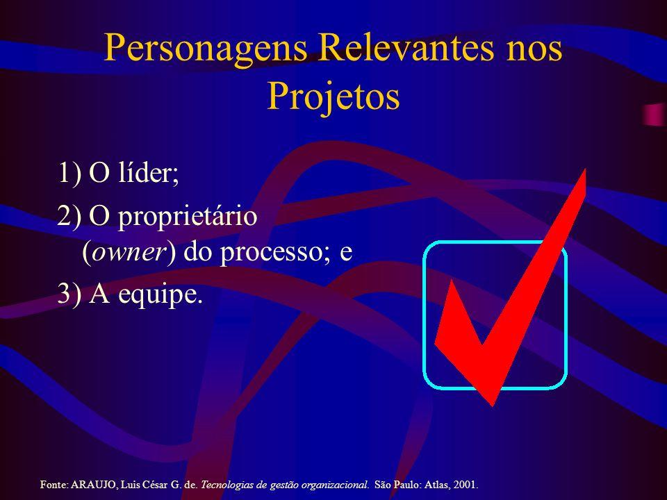 Personagens Relevantes nos Projetos 1) O líder; 2) O proprietário (owner) do processo; e 3) A equipe. Fonte: ARAUJO, Luis César G. de. Tecnologias de