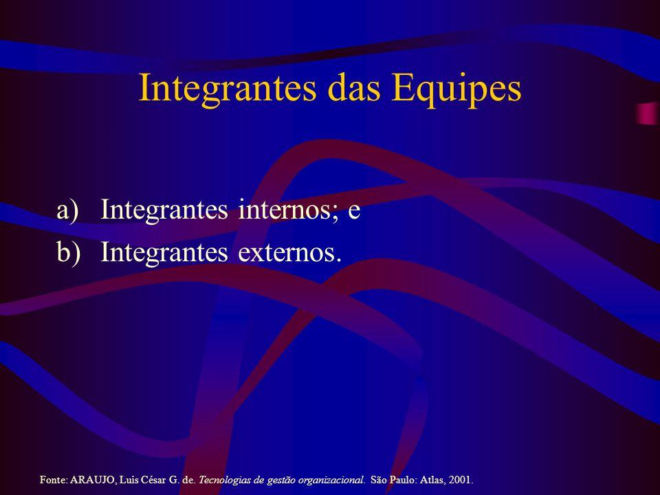 Integrantes das Equipes a)Integrantes internos; e b)Integrantes externos. Fonte: ARAUJO, Luis César G. de. Tecnologias de gestão organizacional. São P