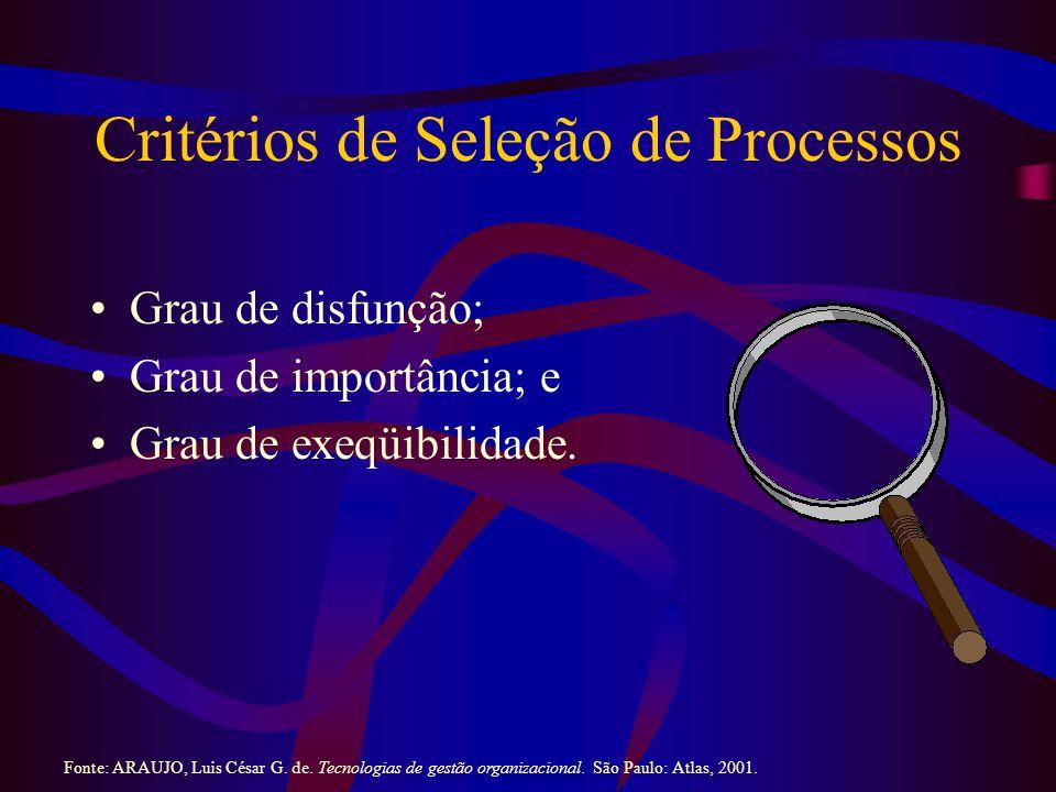Critérios de Seleção de Processos Grau de disfunção; Grau de importância; e Grau de exeqüibilidade. Fonte: ARAUJO, Luis César G. de. Tecnologias de ge