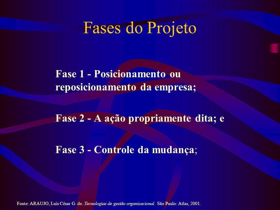 Fases do Projeto Fase 1 - Posicionamento ou reposicionamento da empresa; Fase 2 - A ação propriamente dita; e Fase 3 - Controle da mudança; Fonte: ARAUJO, Luis César G.
