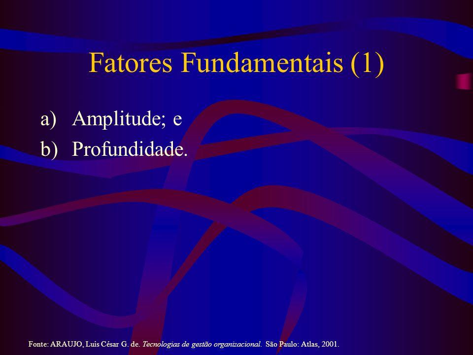 Fatores Fundamentais (1) a)Amplitude; e b)Profundidade. Fonte: ARAUJO, Luis César G. de. Tecnologias de gestão organizacional. São Paulo: Atlas, 2001.