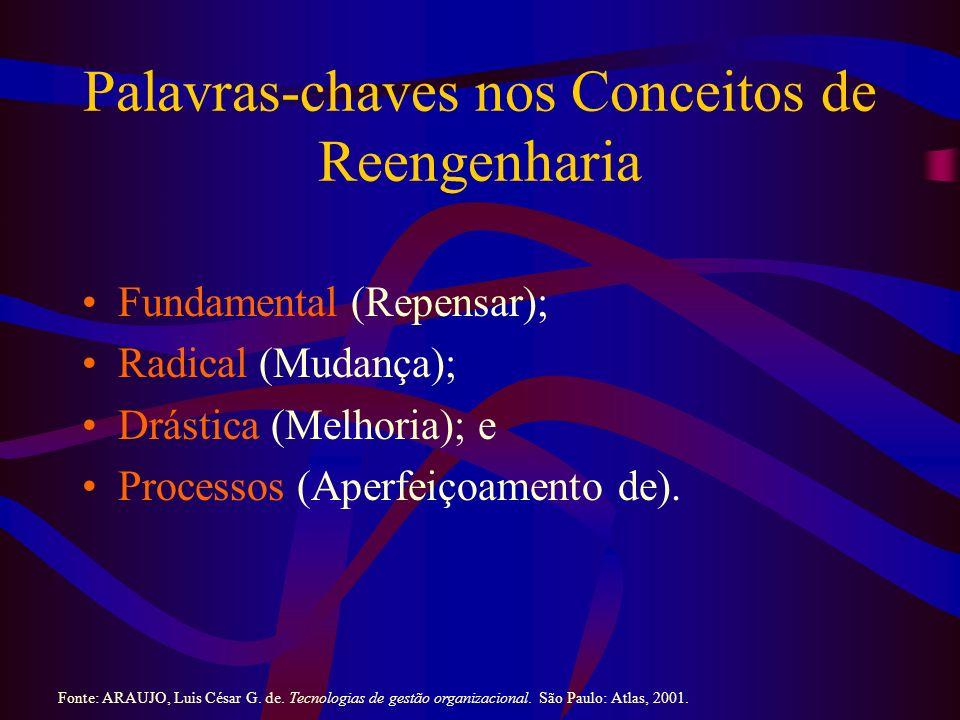 Palavras-chaves nos Conceitos de Reengenharia Fundamental (Repensar); Radical (Mudança); Drástica (Melhoria); e Processos (Aperfeiçoamento de).