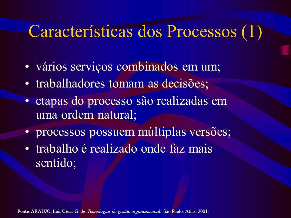 Características dos Processos (1) vários serviços combinados em um; trabalhadores tomam as decisões; etapas do processo são realizadas em uma ordem natural; processos possuem múltiplas versões; trabalho é realizado onde faz mais sentido; Fonte: ARAUJO, Luis César G.