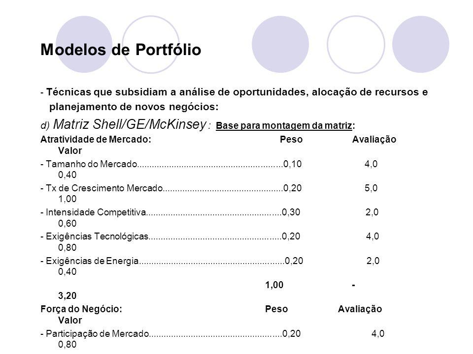 Modelos de Portfólio - Técnicas que subsidiam a análise de oportunidades, alocação de recursos e planejamento de novos negócios: d) Matriz Shell/GE/McKinsey : Base para montagem da matriz: Atratividade de Mercado: Peso Avaliação Valor - Tamanho do Mercado...........................................................0,10 4,0 0,40 - Tx de Crescimento Mercado.................................................0,20 5,0 1,00 - Intensidade Competitiva.......................................................0,30 2,0 0,60 - Exigências Tecnológicas......................................................0,20 4,0 0,80 - Exigências de Energia...........................................................0,20 2,0 0,40 1,00 - 3,20 Força do Negócio: Peso Avaliação Valor - Participação de Mercado......................................................0,20 4,0 0,80 - Crescimento da Participação................................................0,15 2,0 0,30 - Qualidade do Produto...........................................................0,25 4,0 1,00 - Reputação da Marca.............................................................0,15 5,0 0,75 - Distribuição...........................................................................0,15 4,0 0,60 - Custos Unitários....................................................................0,10 3,0 0,30 1,00 - 3,75