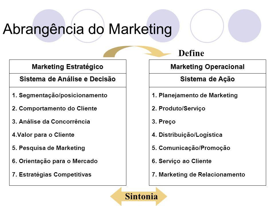Abrangência do Marketing Marketing Operacional Sistema de Ação 1.