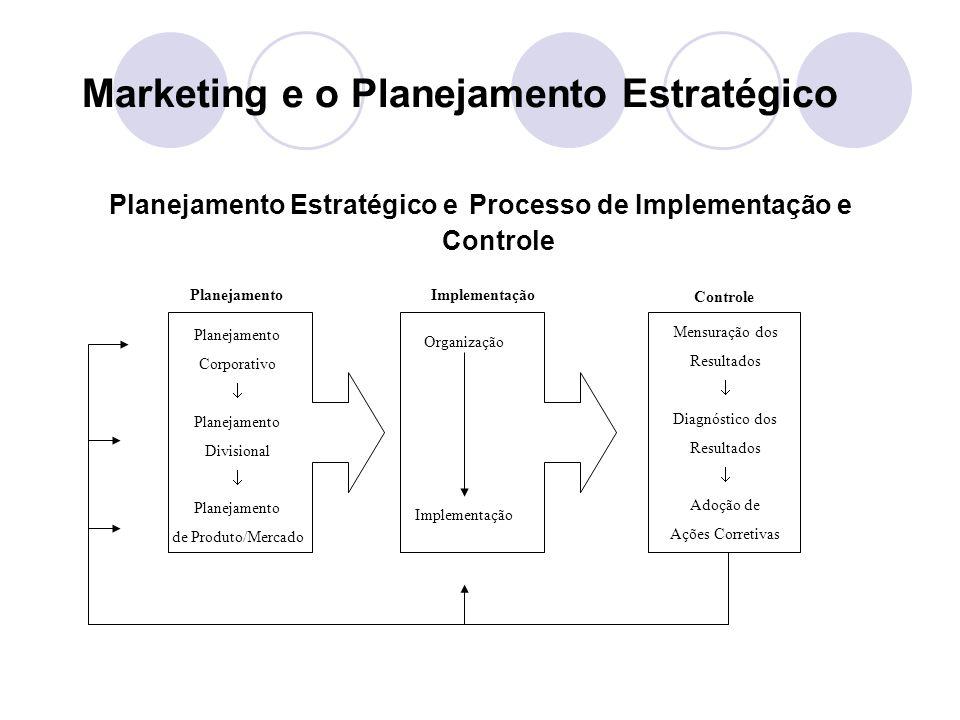 Marketing e o Planejamento Estratégico Planejamento Estratégico e Processo de Implementação e Controle PlanejamentoImplementação Controle Planejamento Corporativo Planejamento Divisional Planejamento de Produto/Mercado Organização Implementação Mensuração dos Resultados Diagnóstico dos Resultados Adoção de Ações Corretivas