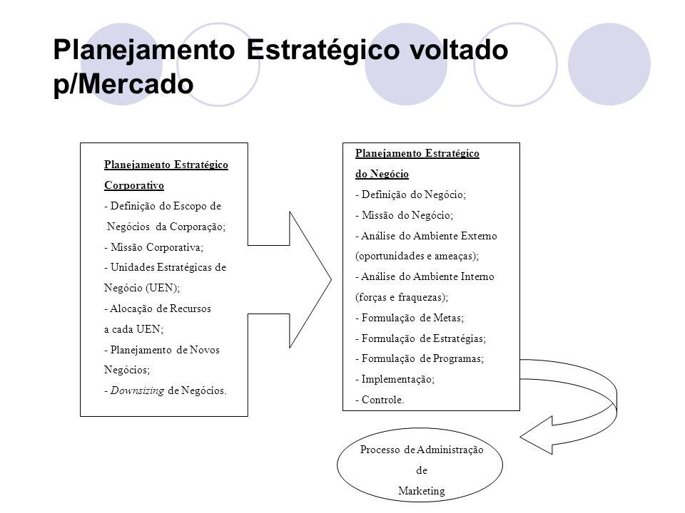 Planejamento Estratégico voltado p/Mercado Planejamento Estratégico Corporativo - Definição do Escopo de Negócios da Corporação; - Missão Corporativa; - Unidades Estratégicas de Negócio (UEN); - Alocação de Recursos a cada UEN; - Planejamento de Novos Negócios; - Downsizing de Negócios.