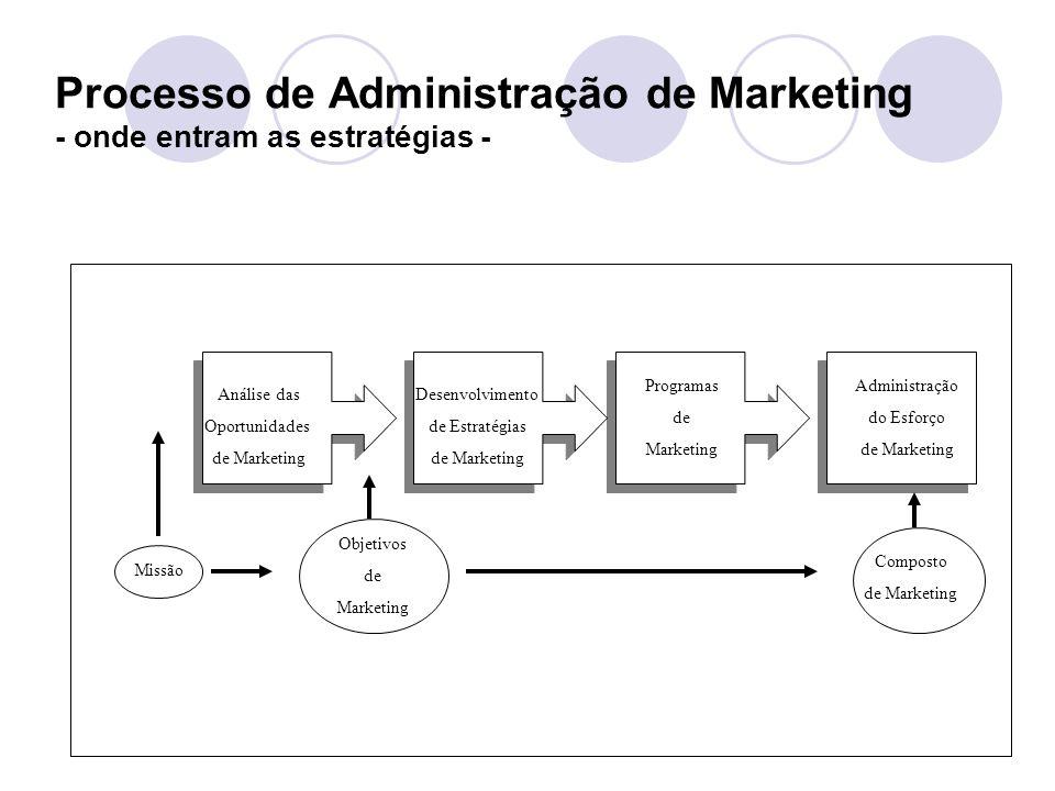 Processo de Administração de Marketing - onde entram as estratégias - Análise das Oportunidades de Marketing Desenvolvimento de Estratégias de Marketing Programas de Marketing Administração do Esforço de Marketing Missão Objetivos de Marketing Composto de Marketing