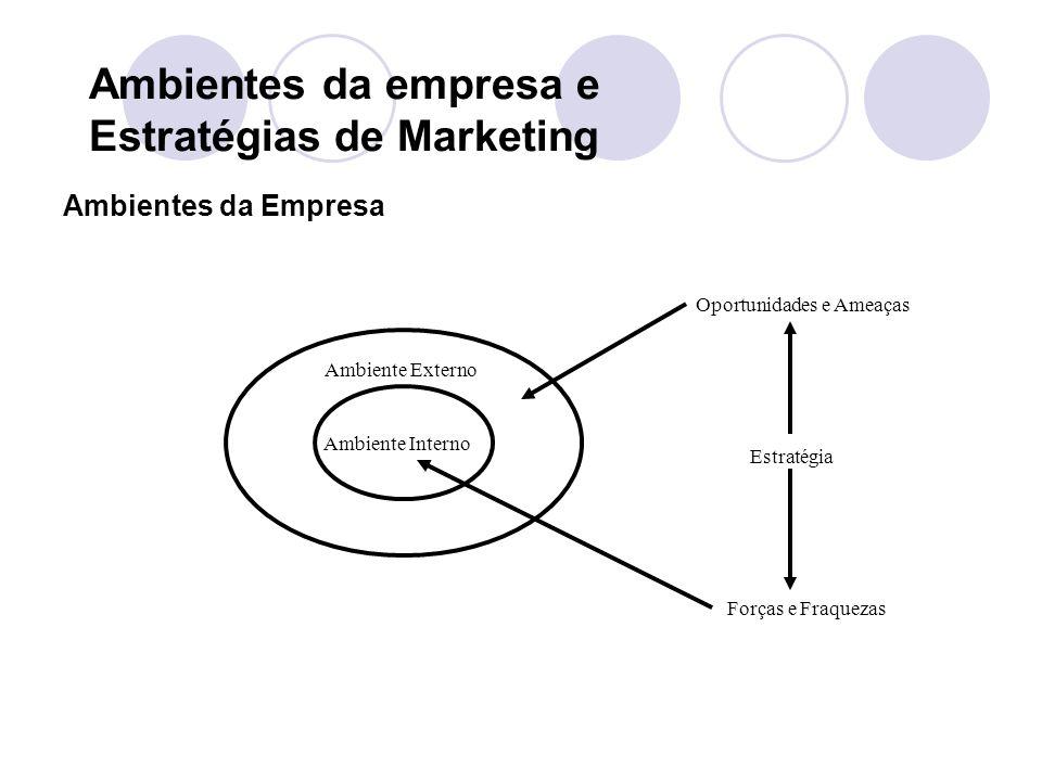 Ambientes da empresa e Estratégias de Marketing Ambientes da Empresa Ambiente Interno Ambiente Externo Oportunidades e Ameaças Estratégia Forças e Fraquezas