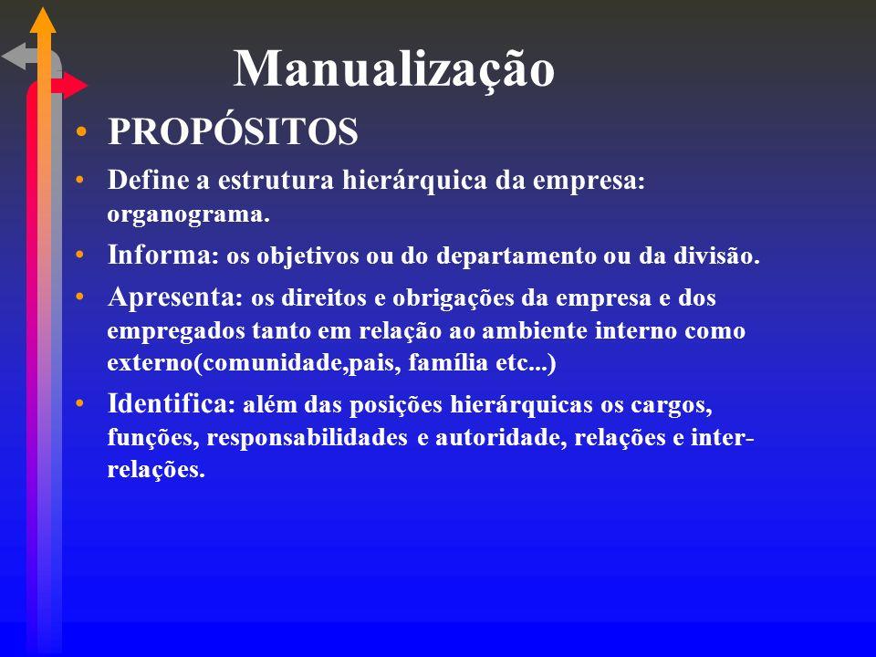 Manualização PROPÓSITOS Define a estrutura hierárquica da empresa : organograma. Informa : os objetivos ou do departamento ou da divisão. Apresenta :