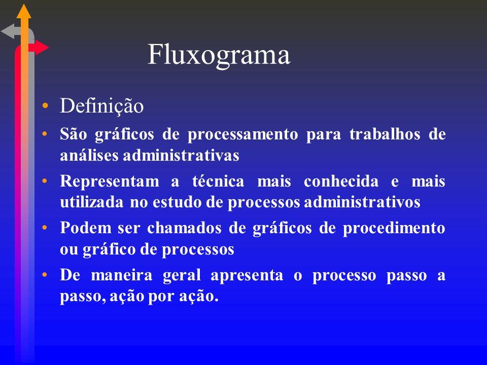 Fluxograma Definição São gráficos de processamento para trabalhos de análises administrativas Representam a técnica mais conhecida e mais utilizada no