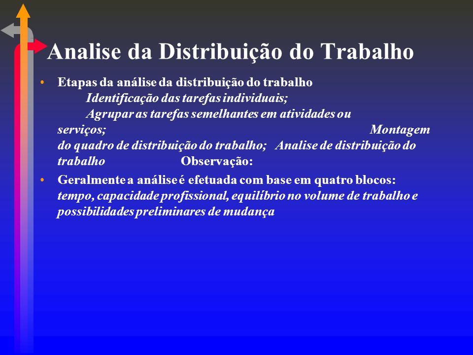 Analise da Distribuição do Trabalho Etapas da análise da distribuição do trabalho Identificação das tarefas individuais; Agrupar as tarefas semelhante