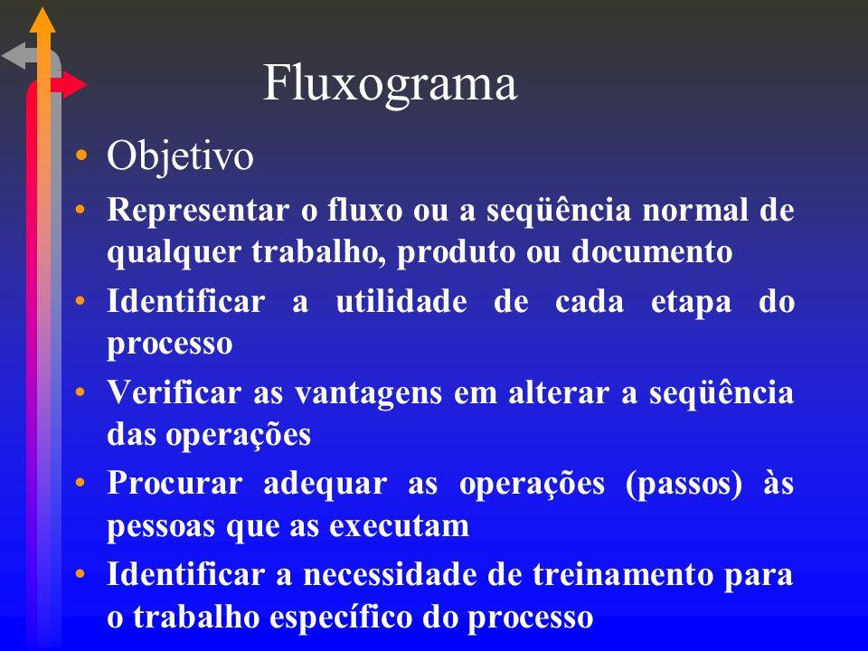 Fluxograma Objetivo Representar o fluxo ou a seqüência normal de qualquer trabalho, produto ou documento Identificar a utilidade de cada etapa do proc