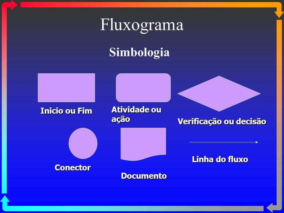 Manualização PROPÓSITOS Define a estrutura hierárquica da empresa : organograma.