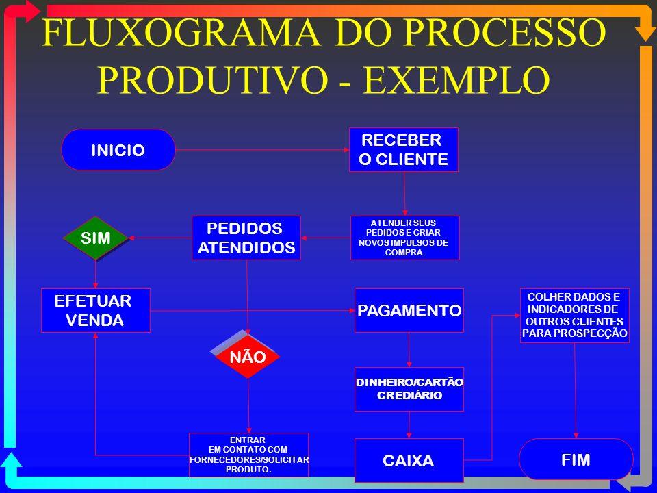 Vantagens do Fluxograma Permitir verificar como funcionam os componente de um sistema Entendimento mais simples e objetivo Facilitar e localizar deficiências Aplicável a qualquer sistema Rápido e fácil entendimento de qualquer alteração nos sistemas