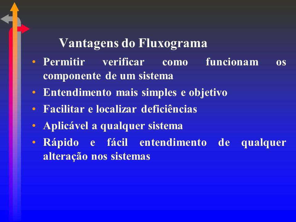 Vantagens do Fluxograma Permitir verificar como funcionam os componente de um sistema Entendimento mais simples e objetivo Facilitar e localizar defic