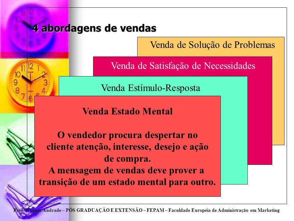 Prof. Wagner Andrade – PÓS GRADUAÇÃO E EXTENSÃO – FEPAM – Faculdade Européia de Administração em Marketing 4 abordagens de vendas Venda Estado Mental