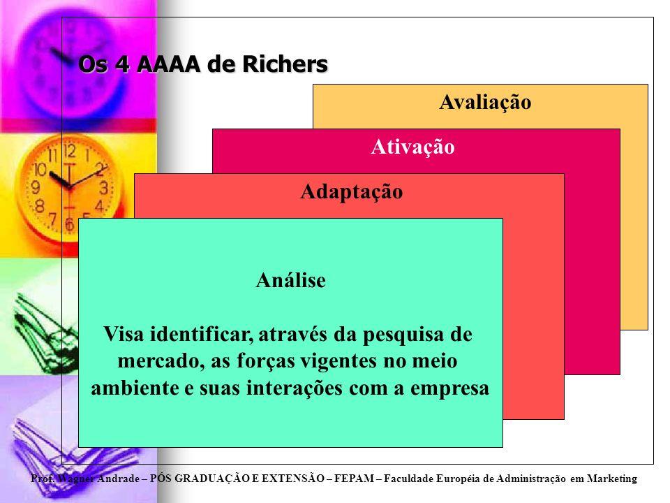 Prof. Wagner Andrade – PÓS GRADUAÇÃO E EXTENSÃO – FEPAM – Faculdade Européia de Administração em Marketing Os 4 AAAA de Richers Análise Visa identific