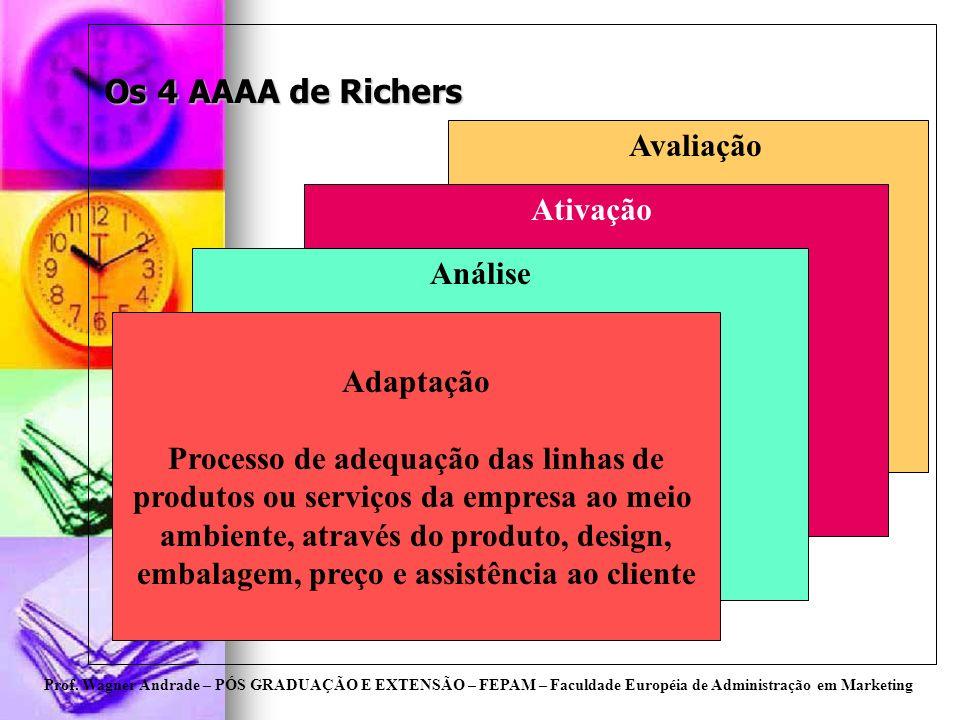 Prof. Wagner Andrade – PÓS GRADUAÇÃO E EXTENSÃO – FEPAM – Faculdade Européia de Administração em Marketing Os 4 AAAA de Richers Adaptação Processo de