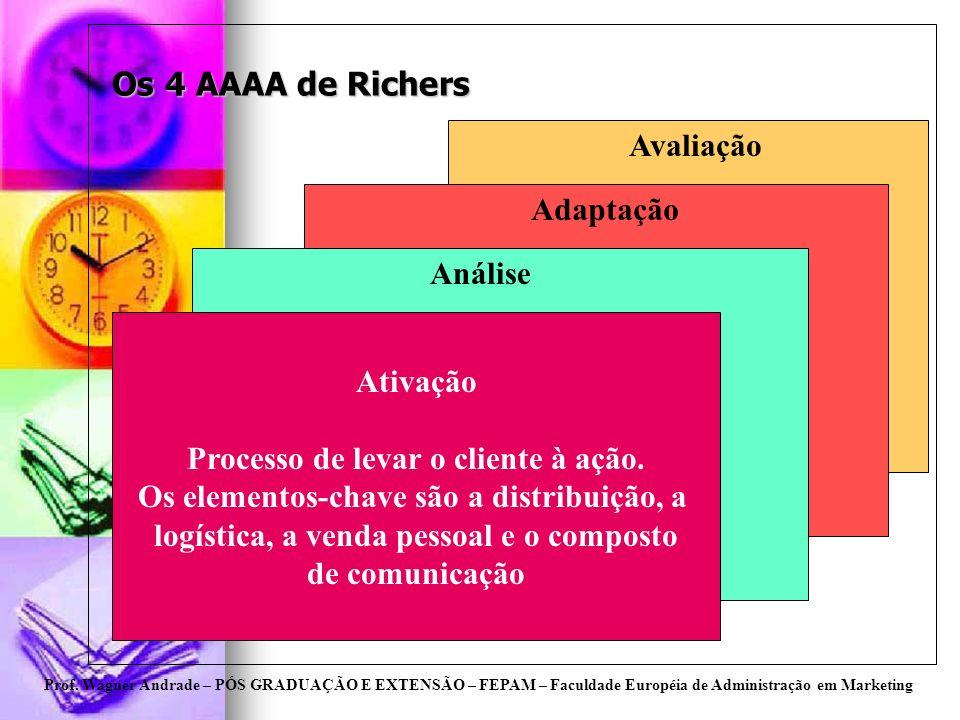 Prof. Wagner Andrade – PÓS GRADUAÇÃO E EXTENSÃO – FEPAM – Faculdade Européia de Administração em Marketing Os 4 AAAA de Richers Ativação Processo de l
