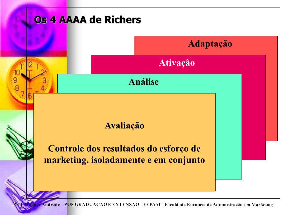 Prof. Wagner Andrade – PÓS GRADUAÇÃO E EXTENSÃO – FEPAM – Faculdade Européia de Administração em Marketing Os 4 AAAA de Richers Avaliação Controle dos