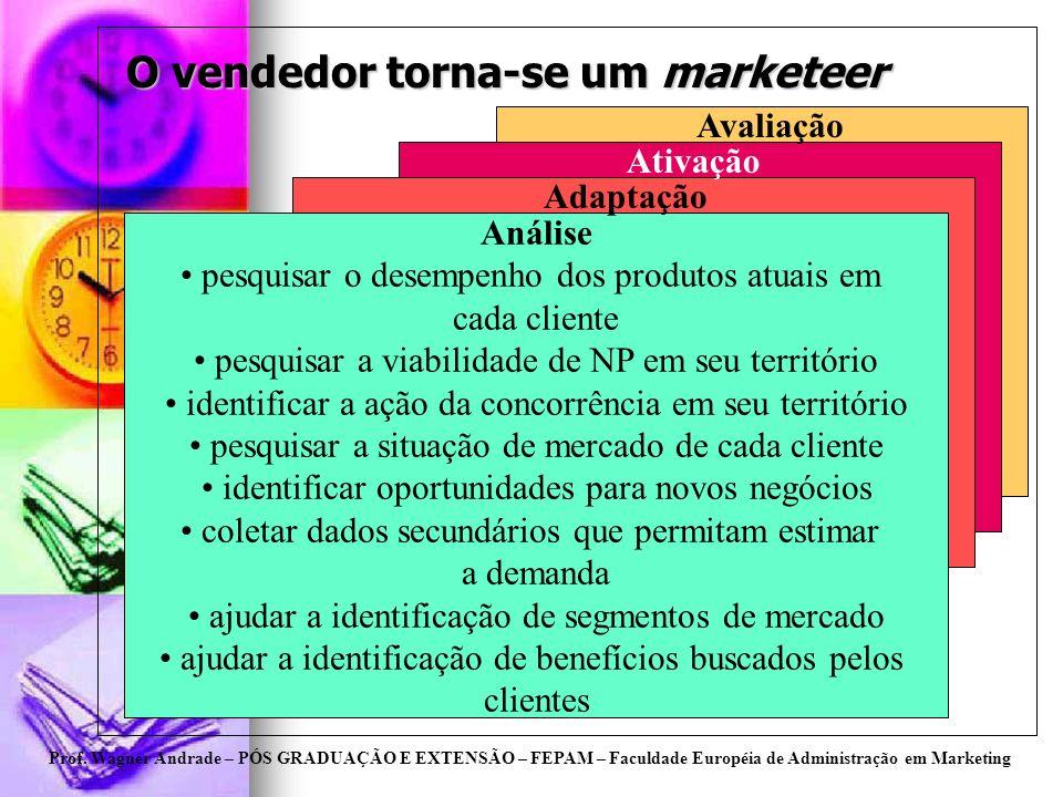 Prof. Wagner Andrade – PÓS GRADUAÇÃO E EXTENSÃO – FEPAM – Faculdade Européia de Administração em Marketing O vendedor torna-se um marketeer Análise pe