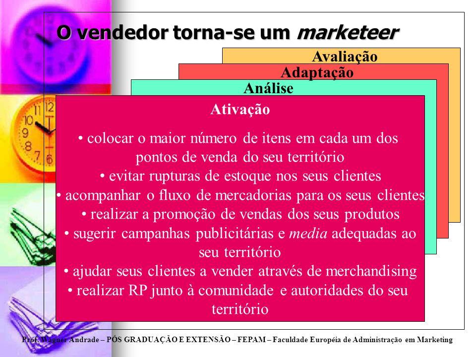 Prof. Wagner Andrade – PÓS GRADUAÇÃO E EXTENSÃO – FEPAM – Faculdade Européia de Administração em Marketing O vendedor torna-se um marketeer Ativação c