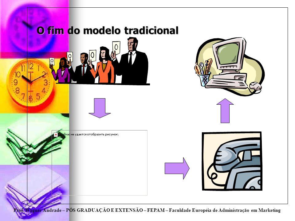 Prof. Wagner Andrade – PÓS GRADUAÇÃO E EXTENSÃO – FEPAM – Faculdade Européia de Administração em Marketing O fim do modelo tradicional