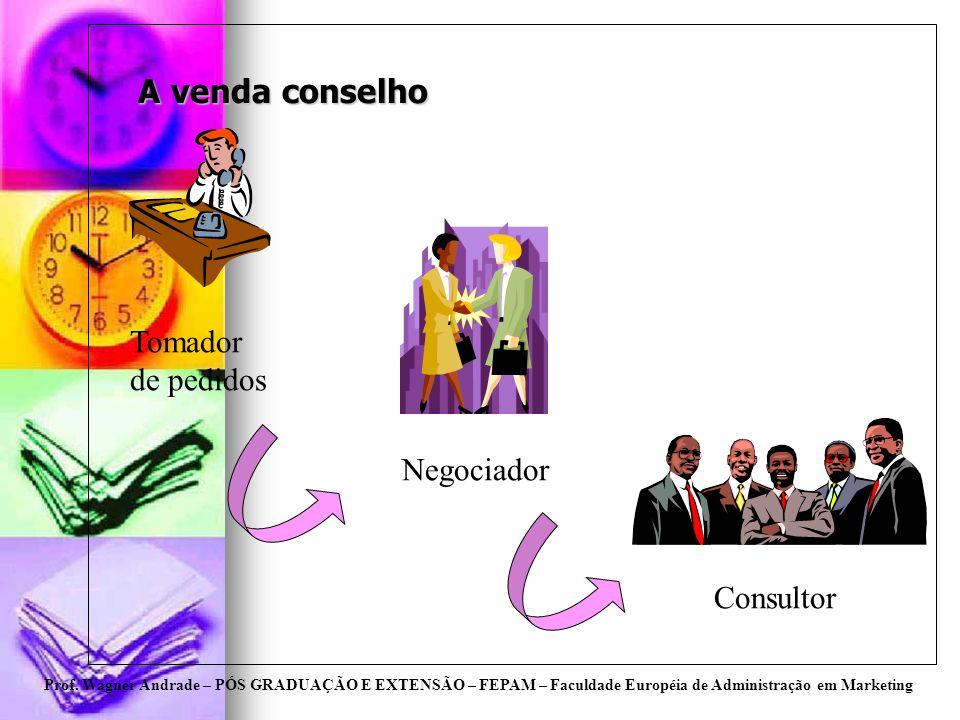 Prof. Wagner Andrade – PÓS GRADUAÇÃO E EXTENSÃO – FEPAM – Faculdade Européia de Administração em Marketing A venda conselho Tomador de pedidos Negocia