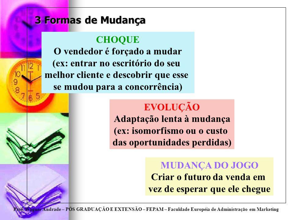 Prof. Wagner Andrade – PÓS GRADUAÇÃO E EXTENSÃO – FEPAM – Faculdade Européia de Administração em Marketing 3 Formas de Mudança CHOQUE O vendedor é for