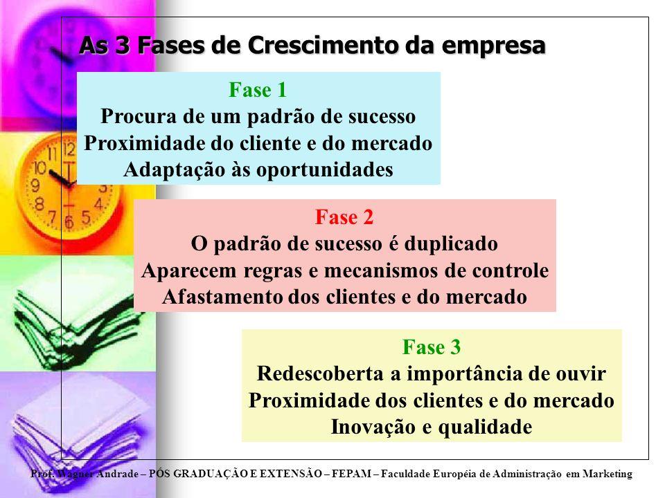 Prof. Wagner Andrade – PÓS GRADUAÇÃO E EXTENSÃO – FEPAM – Faculdade Européia de Administração em Marketing As 3 Fases de Crescimento da empresa Fase 1