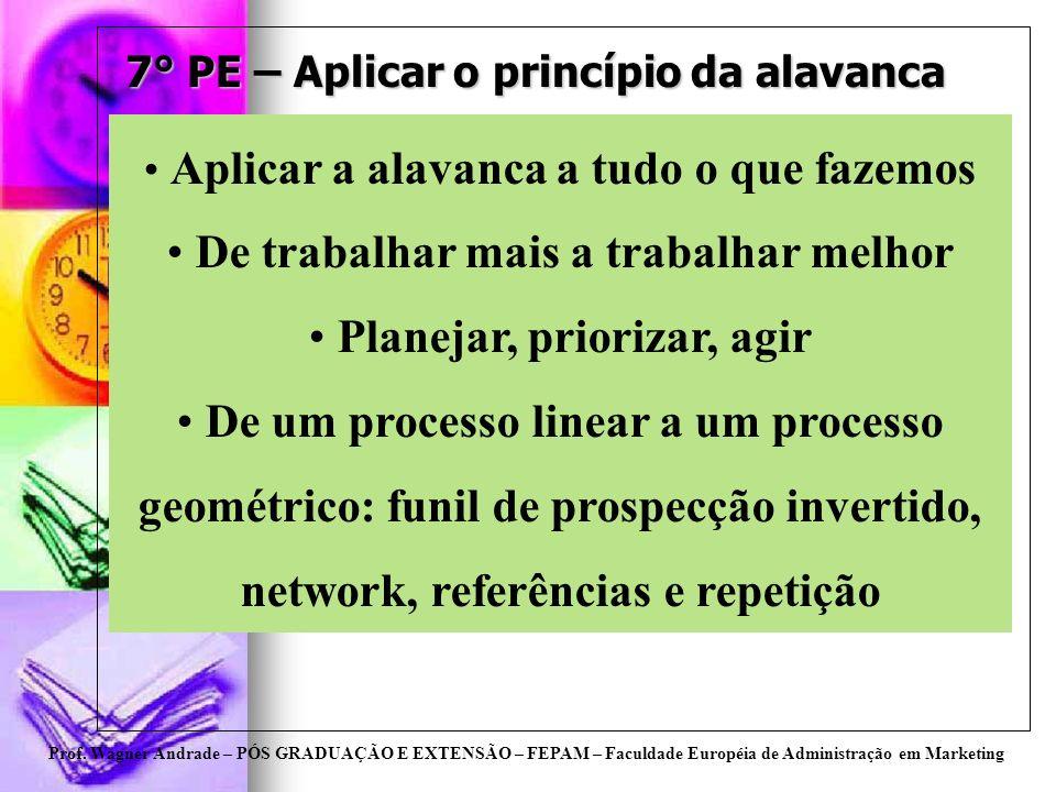Prof. Wagner Andrade – PÓS GRADUAÇÃO E EXTENSÃO – FEPAM – Faculdade Européia de Administração em Marketing 7° PE – Aplicar o princípio da alavanca Apl