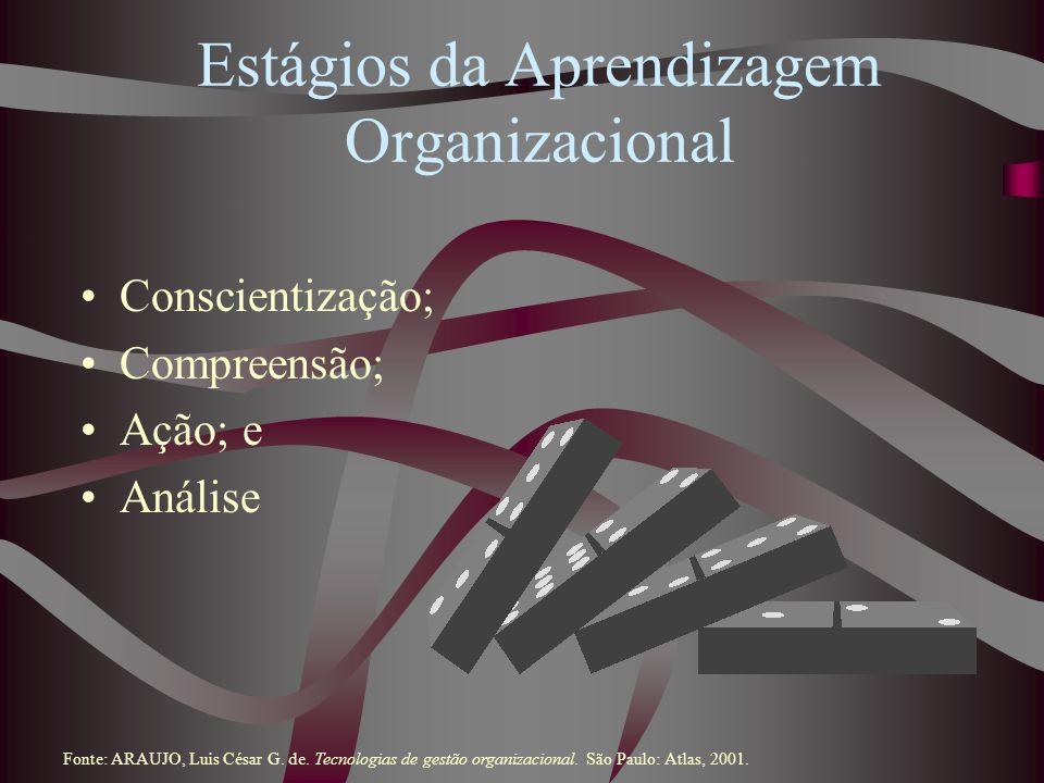 Estágios da Aprendizagem Organizacional Conscientização; Compreensão; Ação; e Análise Fonte: ARAUJO, Luis César G. de. Tecnologias de gestão organizac